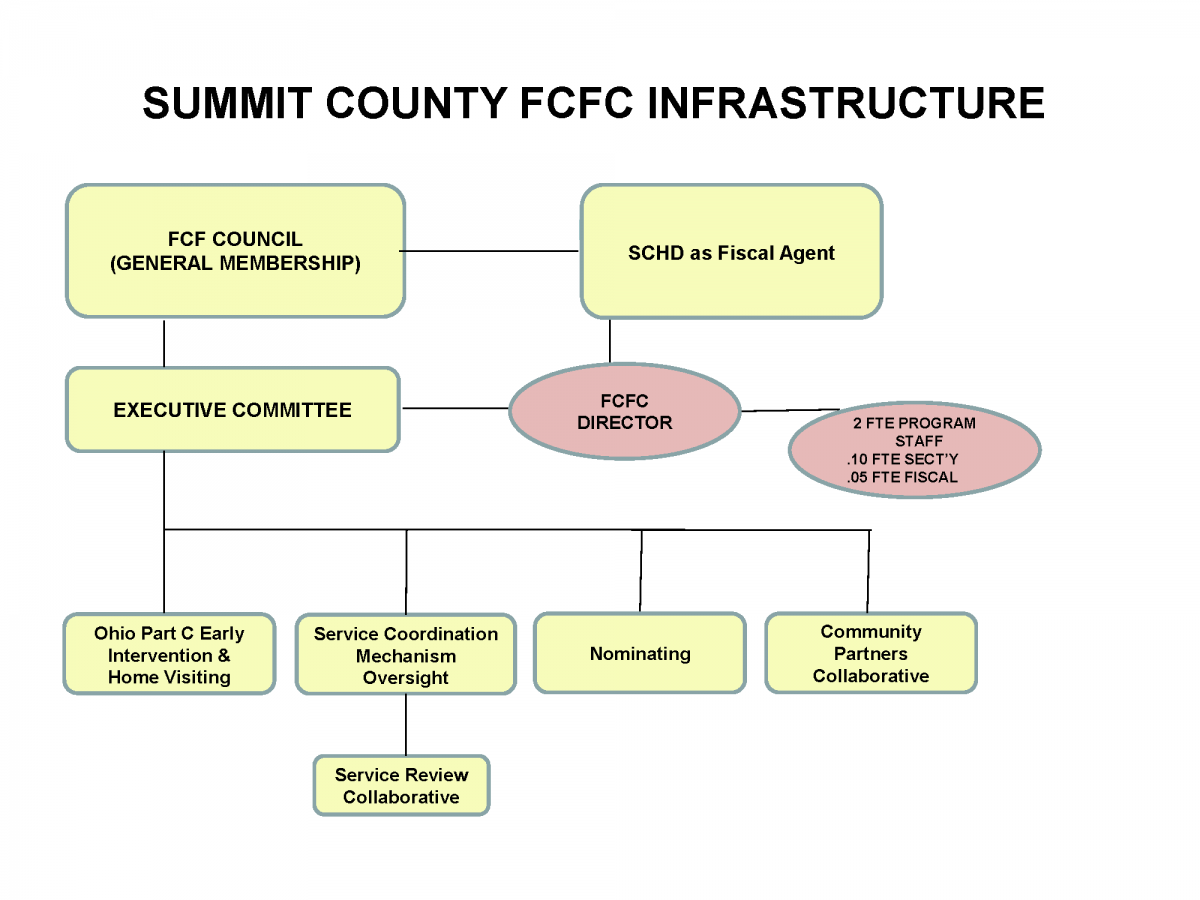 image_FCFC infrastructure chart