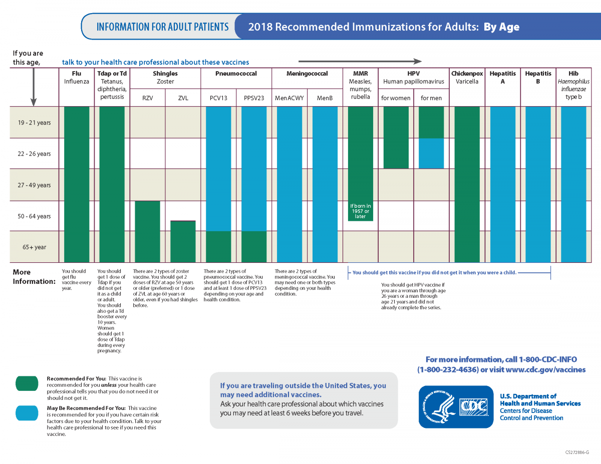 Recommended Vaccines for Adults (By Health Condition)